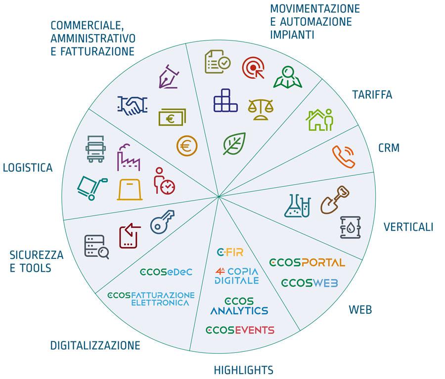 ecos software gestionale torta moduli